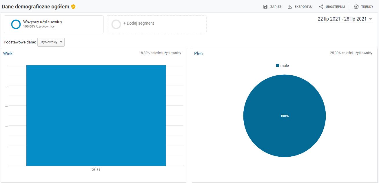 Google Analytics - dane demograficzne ogółem
